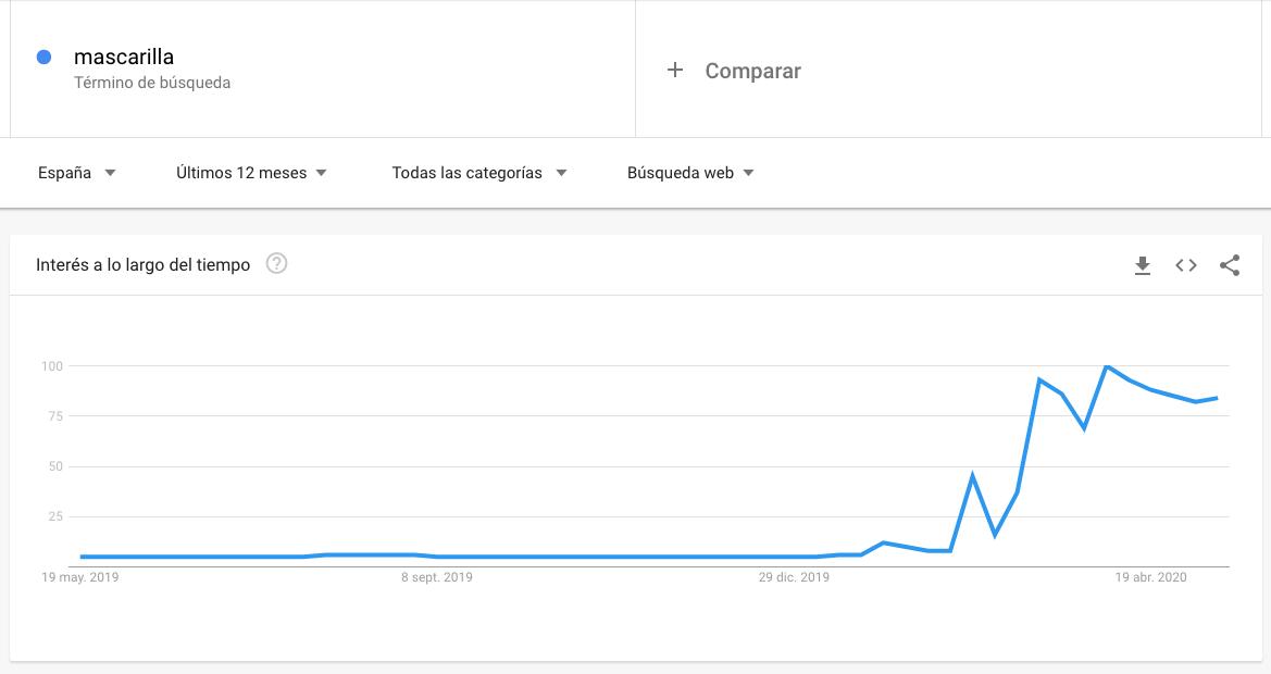 Búsqueda de mascarilla en Google